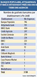Le Maroc compte une agence bancaire pour 9 500 habitants