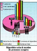 18 % des ménages marocains vivent de l'économie informelle