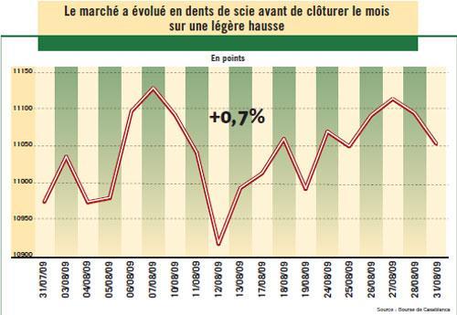 Un mois d'août sans relief pour la Bourse de Casablanca