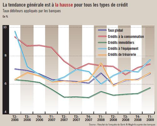 news economie credit immobilier les banques augmentent leurs taux