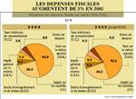 15 milliards de DH d'exonérations fiscales en 2005 !