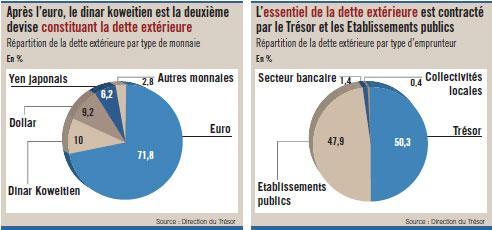 A un niveau de 44,5% du PIB, l'endettement  de l'Etat reste très confortable