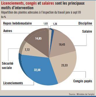 Inspecteurs du travail : 8 900 contrôles en 9 mois, 2 300 infractions relevées