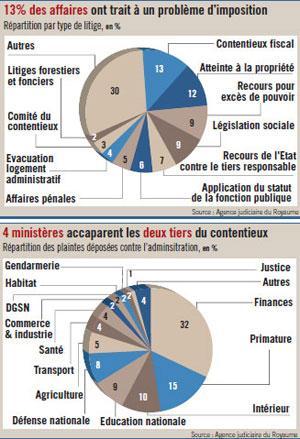 11 000 plaintes contre l'Etat en 2008 : 66% des procès gagnés par ce dernier