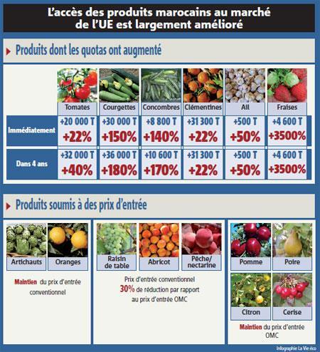 Accord agricole Maroc – Union européenne : ce que le Maroc gagne, ce qu'il concède