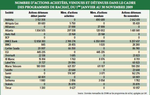Rachat d'actions : 12 millions de titres achetés et vendus à fin novembre 2009