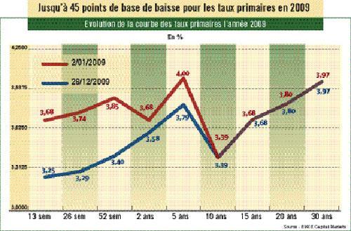 Les taux de référence risquent d'augmenter au 1er trimestre 2010