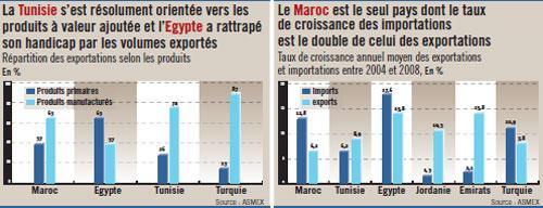 Exportations: Tunisie, Egypte, Turquie… Ils font tous mieux que nous