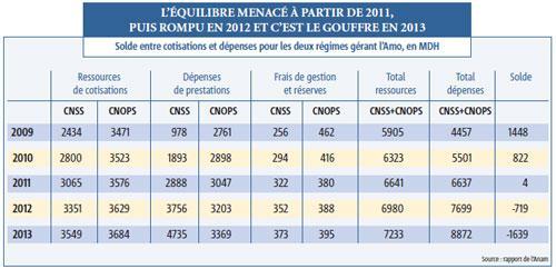 L'assurance maladie obligatoire  déficitaire dès 2012 ! DéjàÂ!