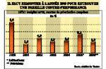 Le déficit budgétaire dépassera la barre des 5% cette année