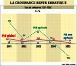 Croissance : Banque mondiale vs gouvernement