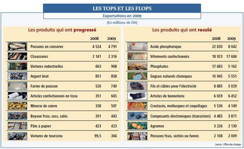 Maroc – Exportations: ces produits qui ont cartonné malgré la crise