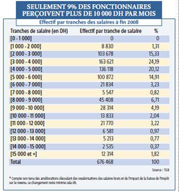 7 150 DH par mois en moyenne ! Bien ou pas assez payés les fonctionnaires ?