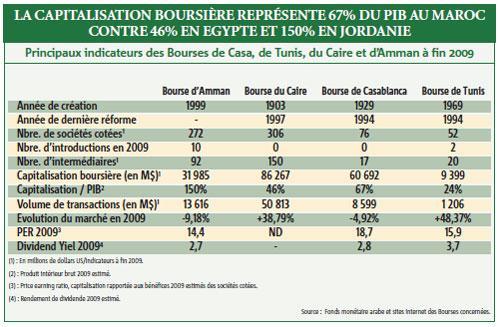 La Bourse de Casa comparée à celles de Tunis, du Caire et d'Amman