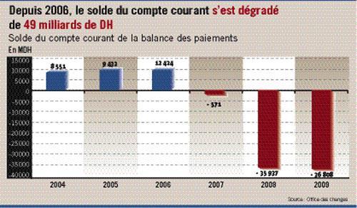 Balance des paiements : un déficit allégé grà¢ce à l'endettement et non à la performance commerciale