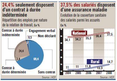 70% des actifs occupés n'ont pas de contrat de travail !