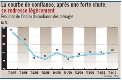 Maroc : le moral des ménages, en forte chute, n'arrive pas à retrouver le niveau d'avant 2008