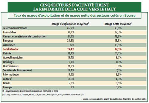 Télécoms, immobilier, banques…, les secteurs les plus rentables de la cote