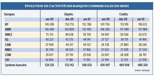 52% des dépôts et 49% des crédits : Banque populaire et Attijariwafa bank dominent largement le secteur