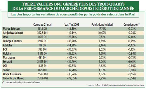Bourse de Casa : + 15,5% en cinq mois, une reprise durable ?