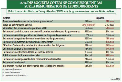 Bonne gouvernance : le rapport du CDVM qui épingle les sociétés cotées