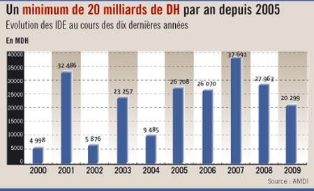 Investissements directs étrangers : le Maroc a reçu 231 milliards de DH en dix ans