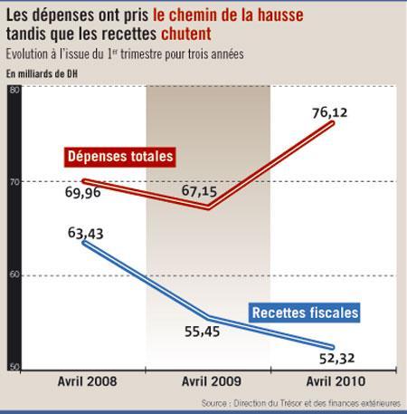 Alerte sur les finances publiques : le déficit budgétaire triple en un mois seulement !