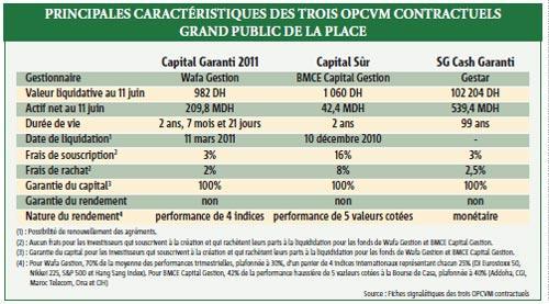 Les OPCVM à capital garanti séduisent les particuliers