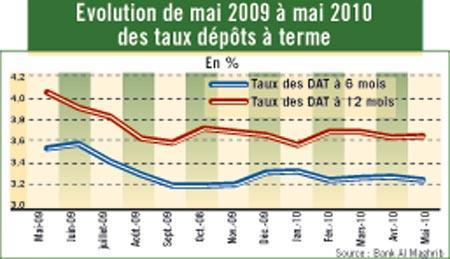 Ce qu'ont rapporté les Bons de caisse & dépôts à terme au cours du premier semestre 2010