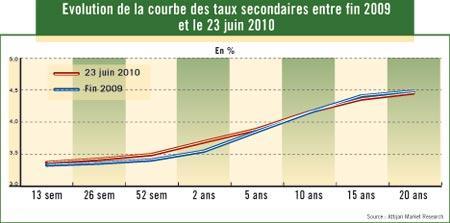 Ce qu'ont rapporté les BONS DU TRESOR ET OBLIGATIONS au cours du premier semestre 2010