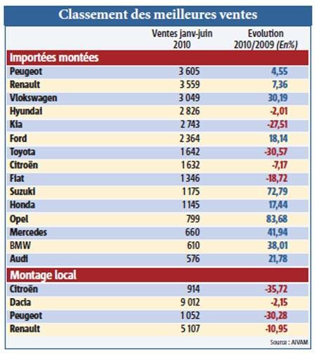 Marché auto : la baisse ramenée à 2,5% et les allemandes cartonnent