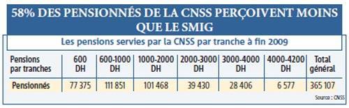 Retraites : 1 115 DH en moyenne chez la CNSS, 1 694 chez le RCAR et 4 730 chez la CMR… une misère !