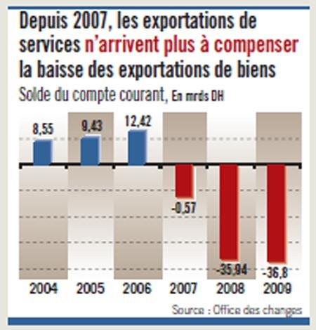 Les fragilités de l'économie marocaine (2)