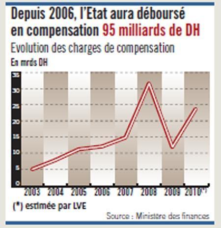 Les fragilités de l'économie marocaine (4)