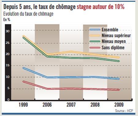 Les fragilités de l'économie marocaine (7)
