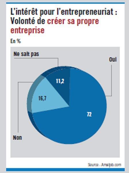 Enquête d'Amaljob.com : 72% des jeunes diplômés désirent se mettre à leur compte