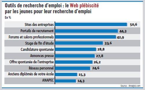 Enquête d'Amaljob.com : Les candidats préfèrent le web