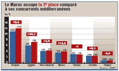 Tourisme : le Maroc progresse mieux que ses principaux concurrents méditerranéens