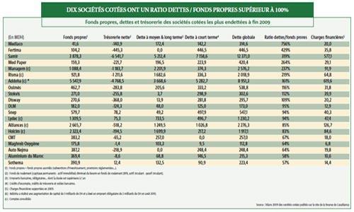 Samir, Addoha, Managem, Risma…, les sociétés les plus endettées de la Bourse
