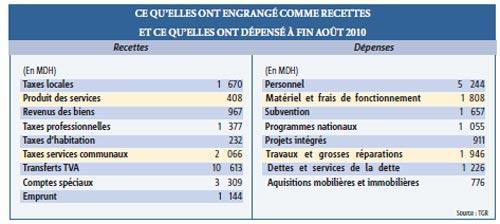 Communes : 25 milliards de DH non utilisés alors que les infrastructures manquent cruellement