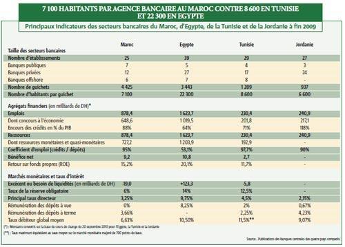 Les banques marocaines comparées à celles d'Egypte, de Tunisie et de Jordanie