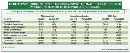 Bonnes performances des trois premières banques marocaines à fin juin 2010