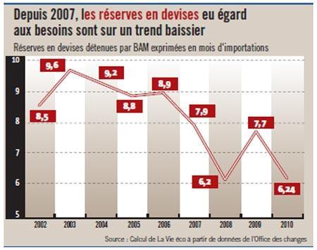 Les réserves en devises ne couvrent plus que 6 mois et une semaine d'importations