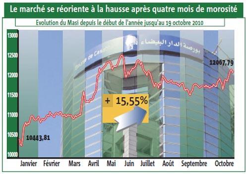Bourse : hausse pérenne ou artificielle ? Les analystes restent partagés