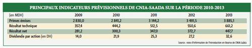 Les actions CNIA-Saà¢da en vente à 1 044 DH du 2 au 5 novembre 2010