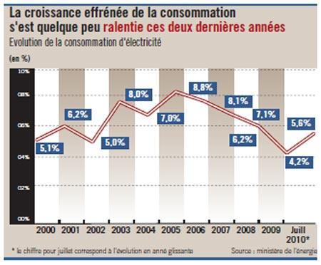 Electricité : la tarification incitative a permis d'économiser 900 GWH
