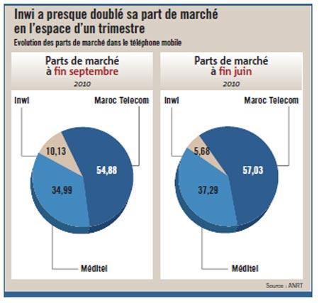 Télécoms : presque un mobile pour chaque Marocain