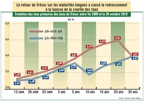 Les taux de référence resteront très probablement stables en 2011