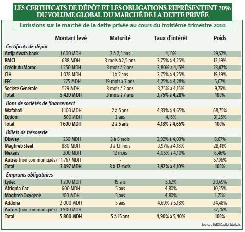 Dette privée : 15,9 milliards de DH levés au 3e trimestre 2010