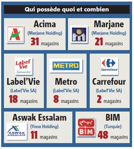 Le tandem Label'Vie-Carrefour talonne Marjane-Acima